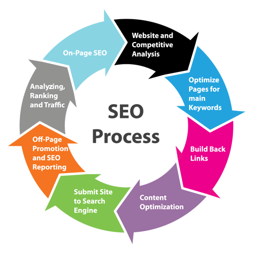 High Quality & Affordable SEO Services